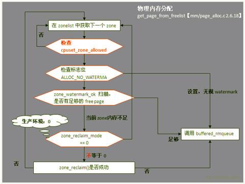 linux内存管理学习笔记——世界网络